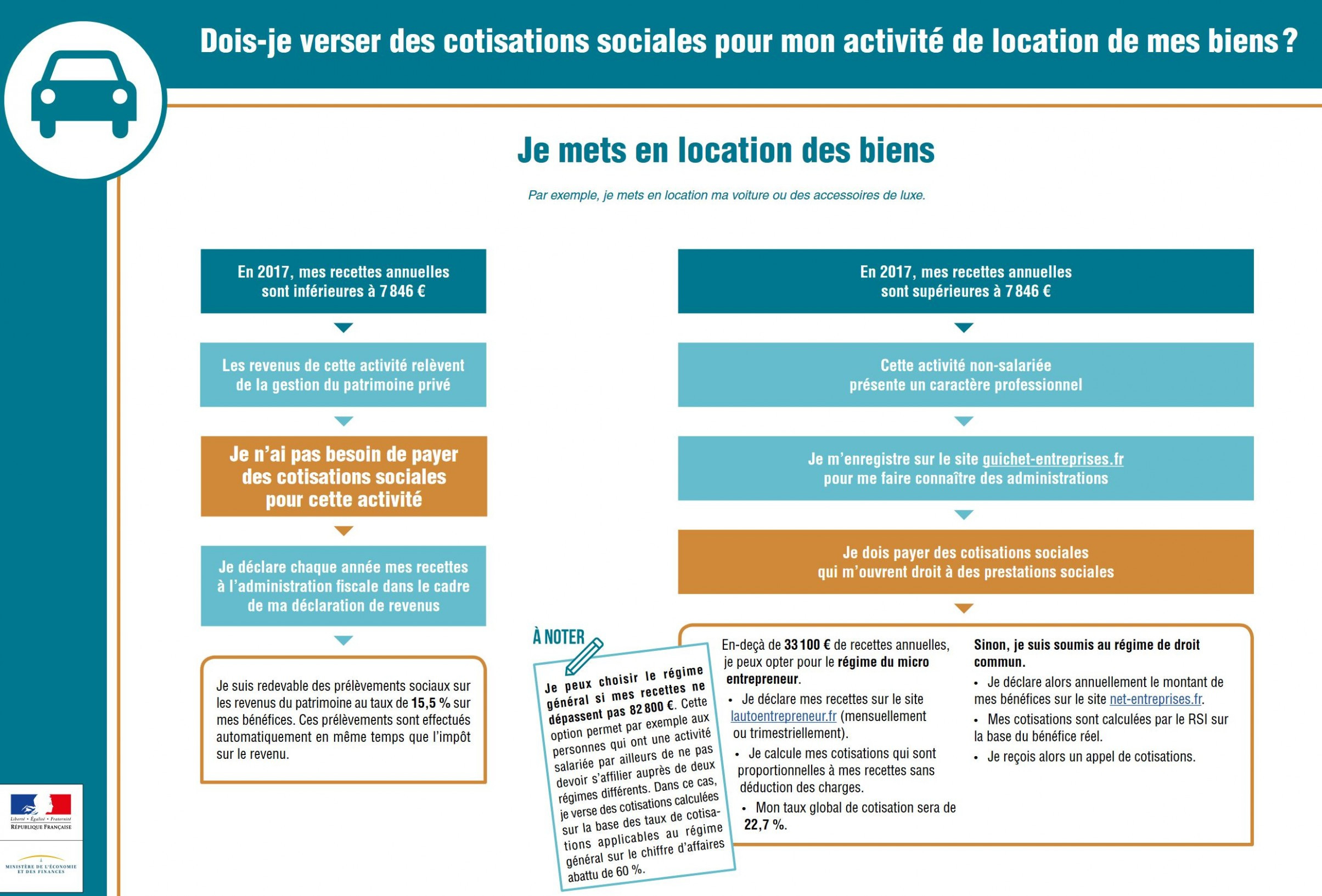 Déclaration Revenus Location Meublée Declaration 2035 E tout Déclaration Meublé