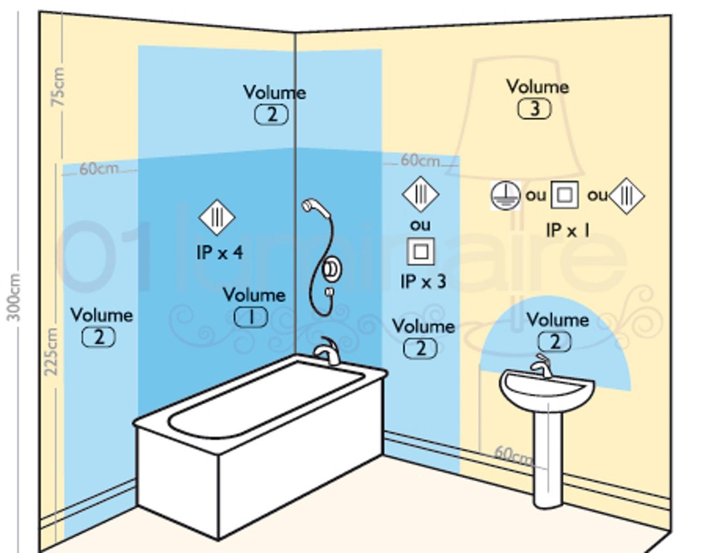Electricite Salle De Bain Securite | Bright Shadow Online tout Norme Électrique Salle De Bain
