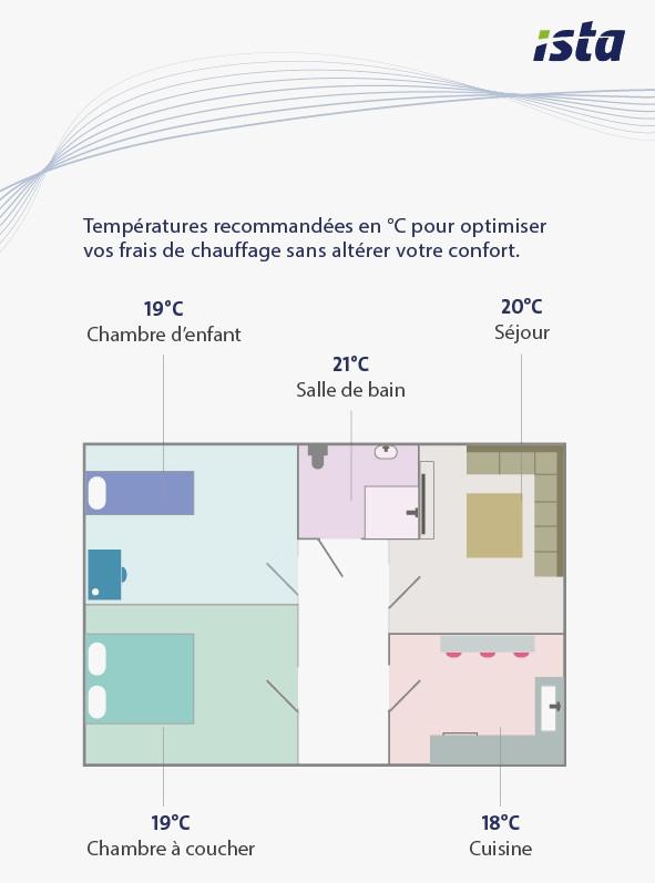 Incroyable Temperature Ideale Chambre Enfant Beau 58 Best avec Temperature Chambre Enfant