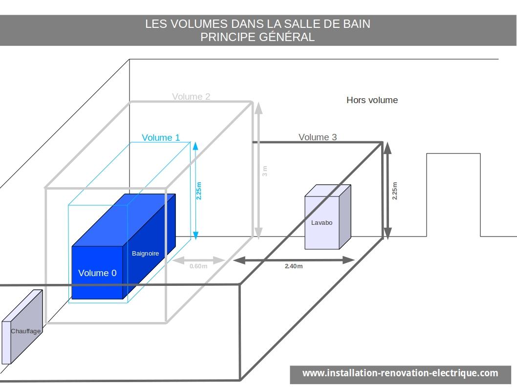 Installation Électrique Nf C 15-100 Et Volumes De La Salle concernant Norme Électrique Salle De Bain