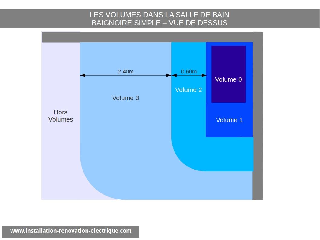 Installation Électrique Nf C 15-100 Et Volumes De La Salle dedans Norme Électrique Salle De Bain