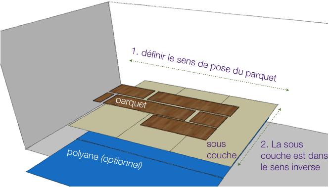 La Pose Du Parquet : Sous Couche, Lames Et Découpes intérieur Sous Couche Parquet Flottant 10Mm