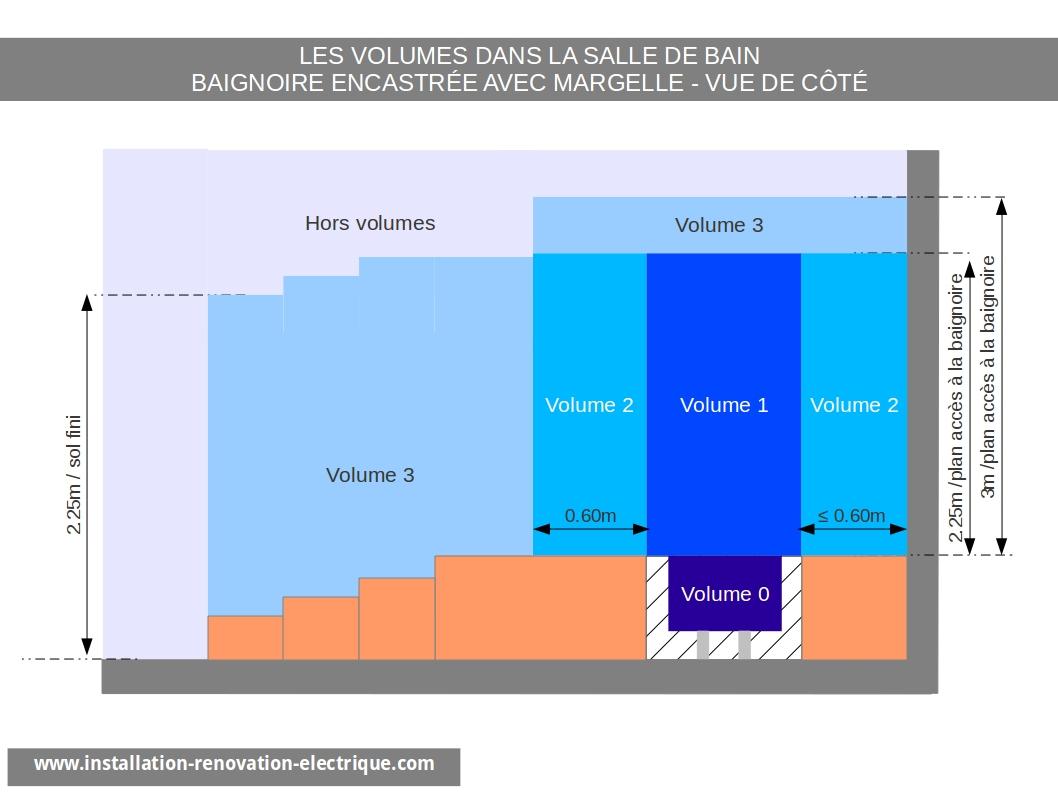 Les Nouveaux Volumes Dans La Salle De Bain (A5 Nf C 15-100) - serapportantà Norme Électrique Salle De Bain