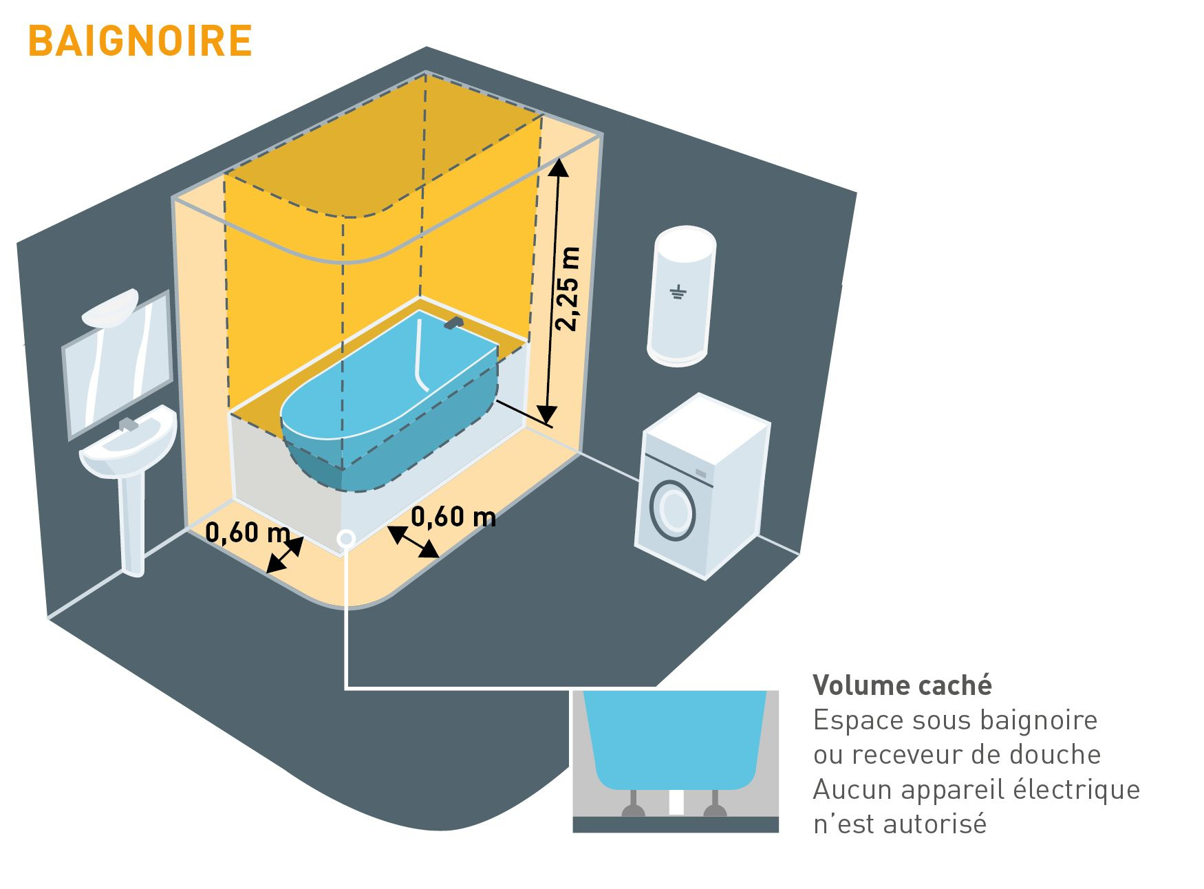 Norme Électrique Salle De Bain - AgenceCormierDelauniere.com