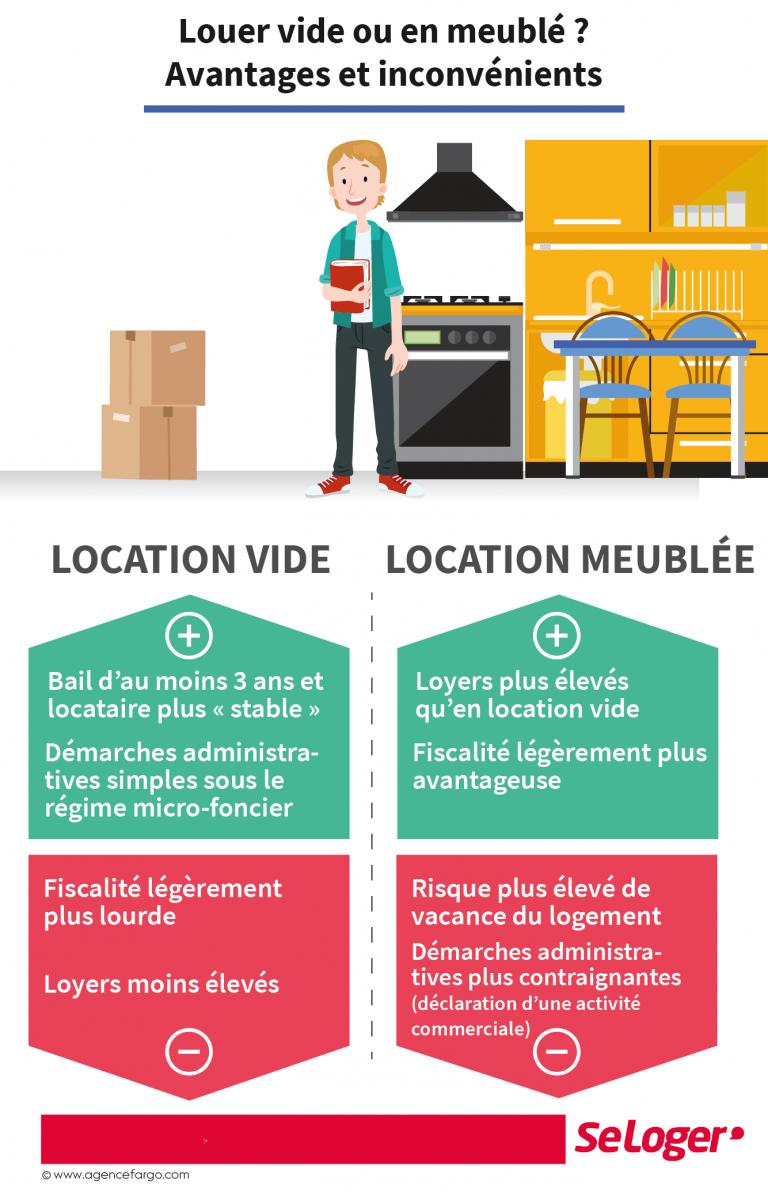 Location Vide Ou Meublée : À Chaque Formule Ses Avantages intérieur Ou Vendre Ses Meubles