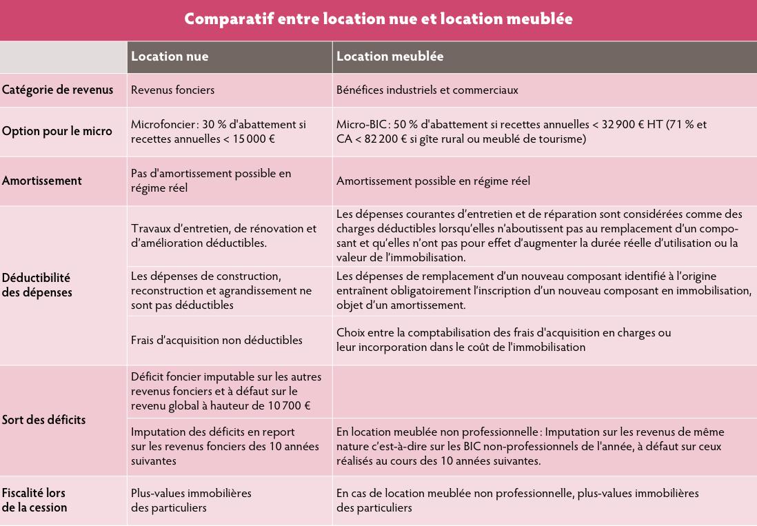 Meubler Pour Une Fiscalité Optimisée - Profession Cgp tout Fiscalité Location Meublée