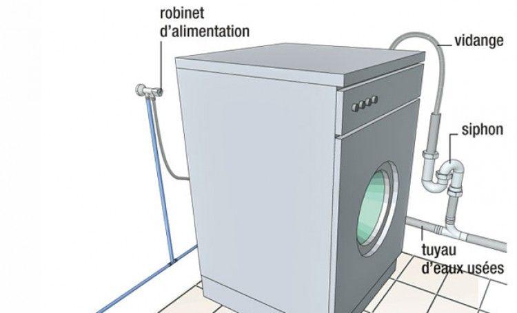Réussir Le Branchement D'Un Lave-Linge | Machine À Laver intérieur Installer Lave Vaisselle Sous Un Evier Branchement