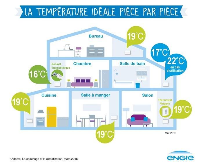 Temperature Ideale Pour Chambre Bebe Comment Habiller B La tout Temperature Chambre Enfant