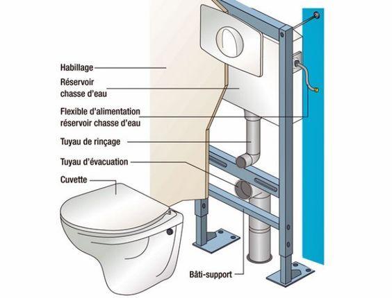 Croquis D'Installation D'Une Toilette Moderne intérieur Toilette Suspendu Geberit