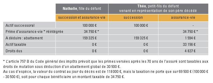 La Gazette Du Patrimoine: Représentation En Assurance-Vie intérieur Calcul Du Chemin De Vie Gratuit