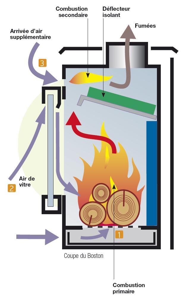 Poupart Energies à Aspire Fumée Cheminée