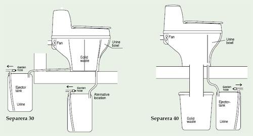 Principes Separera concernant Toilette Seche Fonctionnement