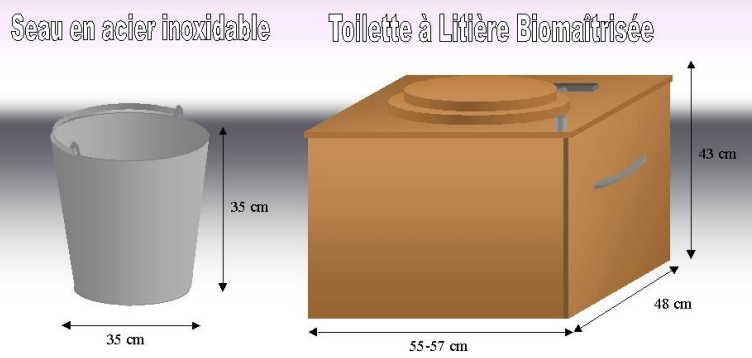 Réaliser Ses Toilettes Sèches - Permaculture à Toilette Seche Construction
