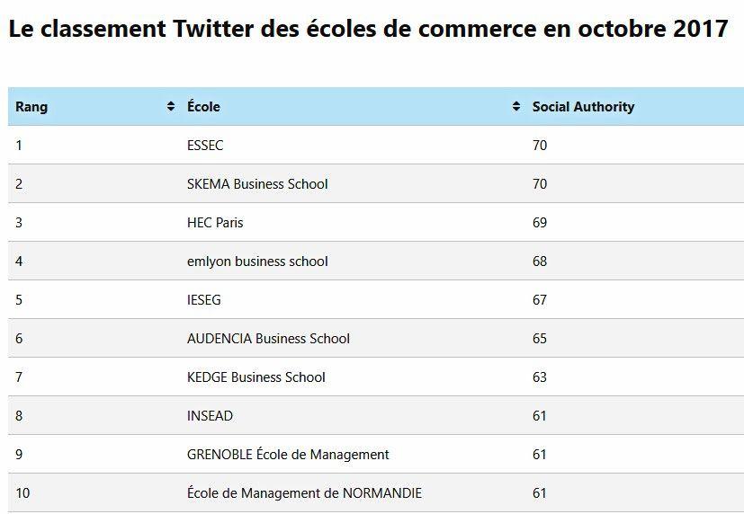 Classement Twitter Des Écoles De Commerce - Octobre 2017 serapportantà Sur Le Chemin De L École France 5