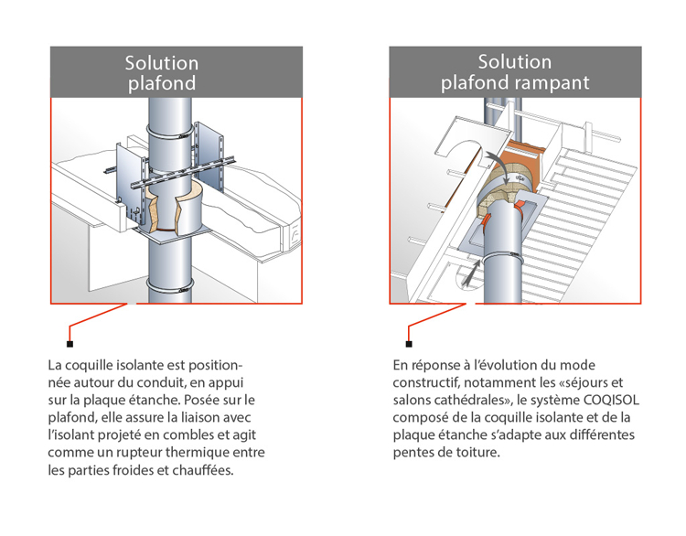 Coquille Isolante Pour Le Traitement Des Ponts Thermique dedans Norme Cheminée