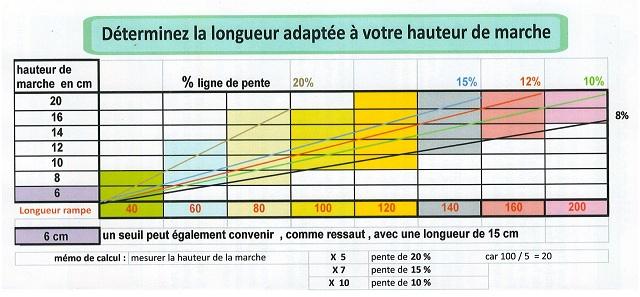 Dossier De Dérogation Accessibilité Pmr Par Handirampes À concernant Norme Pmr Cheminement Exterieur