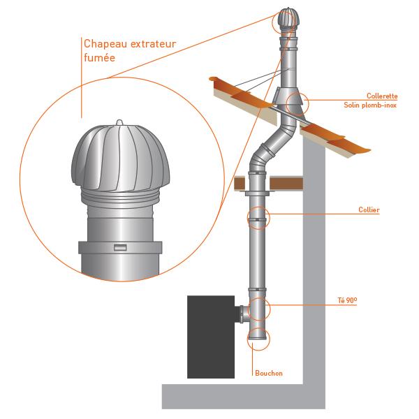 Extracteur (Aspirateur) Fumée Éolien Cheminée Double Paroi concernant Extracteur De Cheminée