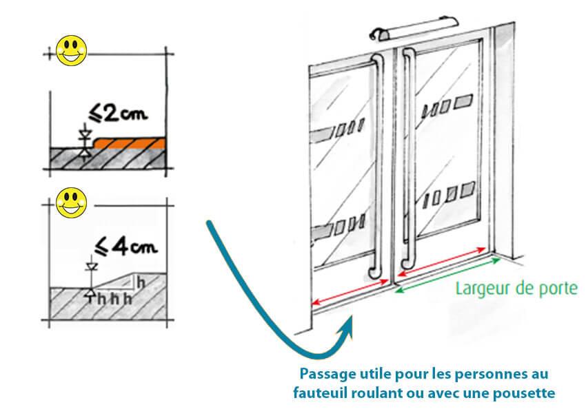 Largeur Porte Handicap Maison Individuelle | Ventana Blog tout Norme Pmr Cheminement Exterieur