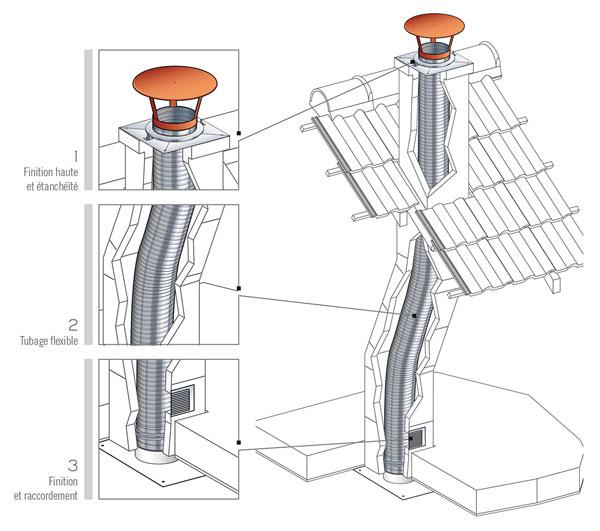 Tubage Flexible Pour La Rénovation Des Conduits Existant serapportantà Norme Cheminée